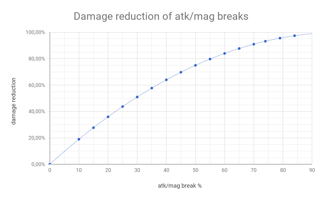FFBE breaks damage reduction